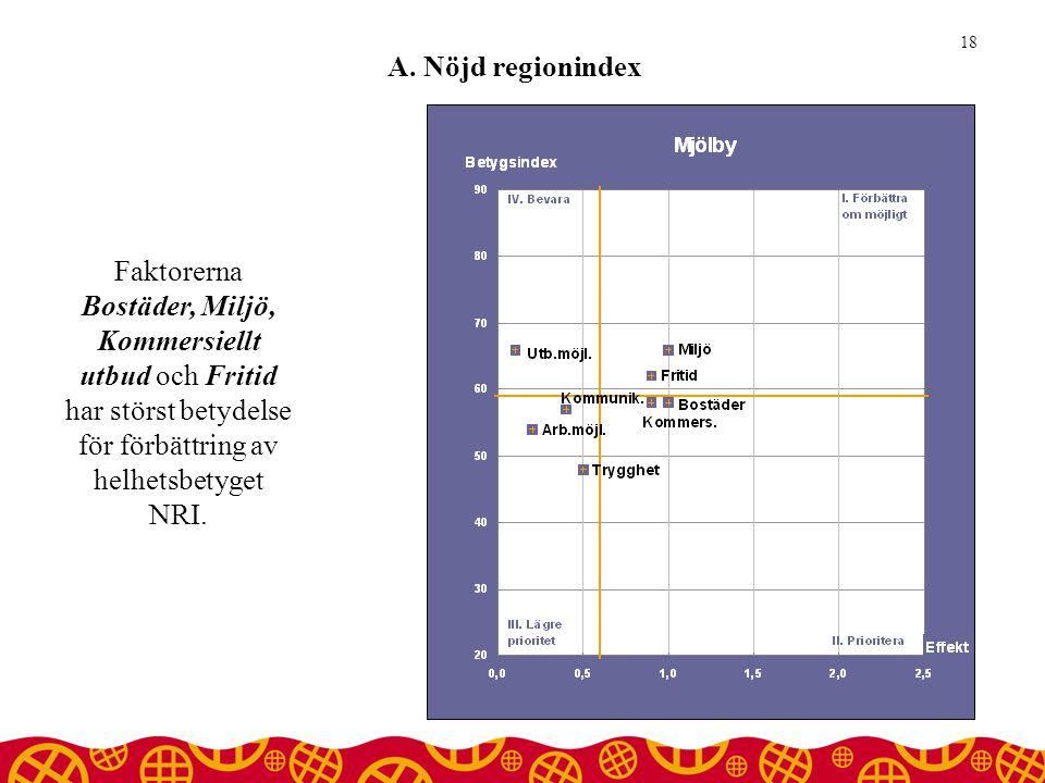 A. Nöjd regionindex 18 Faktorerna Bostäder, Miljö, Kommersiellt utbud och Fritid har störst betydelse för förbättring av helhetsbetyget NRI.