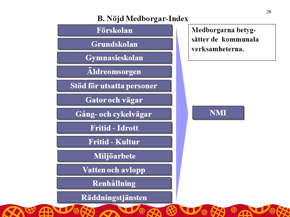 B. Nöjd Medborgar-Index 26 NMI Äldreomsorgen Stöd för utsatta personer Gator och vägar Gång- och cykelvägar Fritid - Idrott Fritid - Kultur Miljöarbet