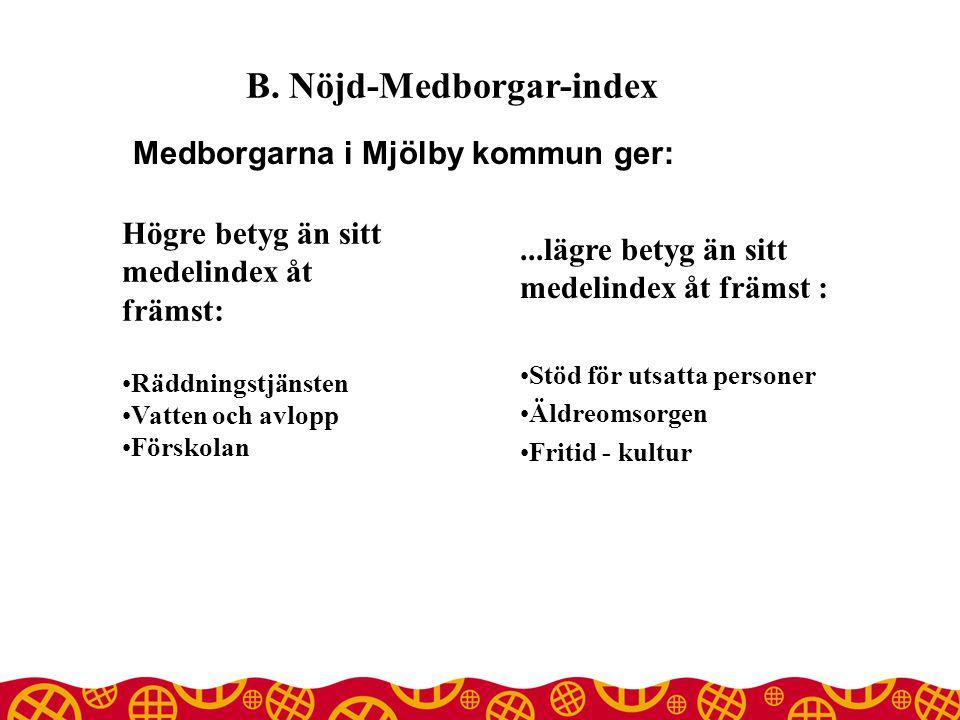Medborgarna i Mjölby kommun ger: B.