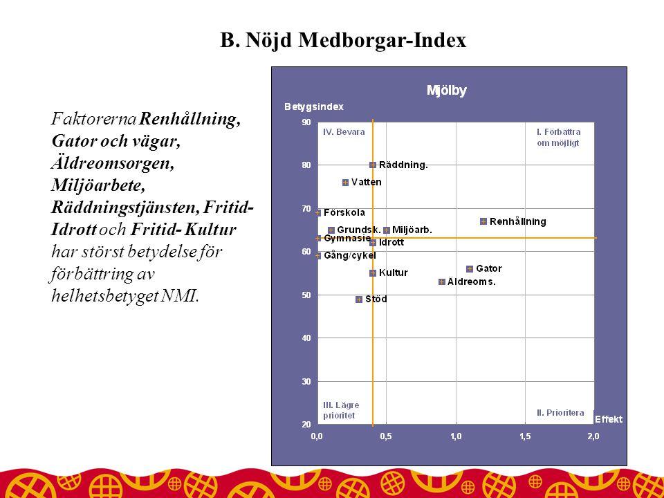 B. Nöjd Medborgar-Index Faktorerna Renhållning, Gator och vägar, Äldreomsorgen, Miljöarbete, Räddningstjänsten, Fritid- Idrott och Fritid- Kultur har
