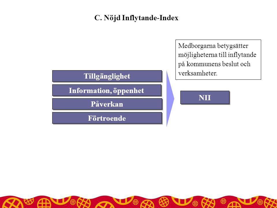NII Tillgänglighet Information, öppenhet Påverkan Förtroende C.