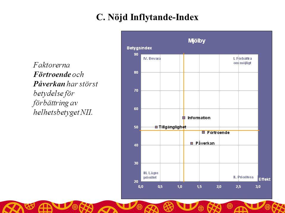 C. Nöjd Inflytande-Index Faktorerna Förtroende och Påverkan har störst betydelse för förbättring av helhetsbetyget NII.