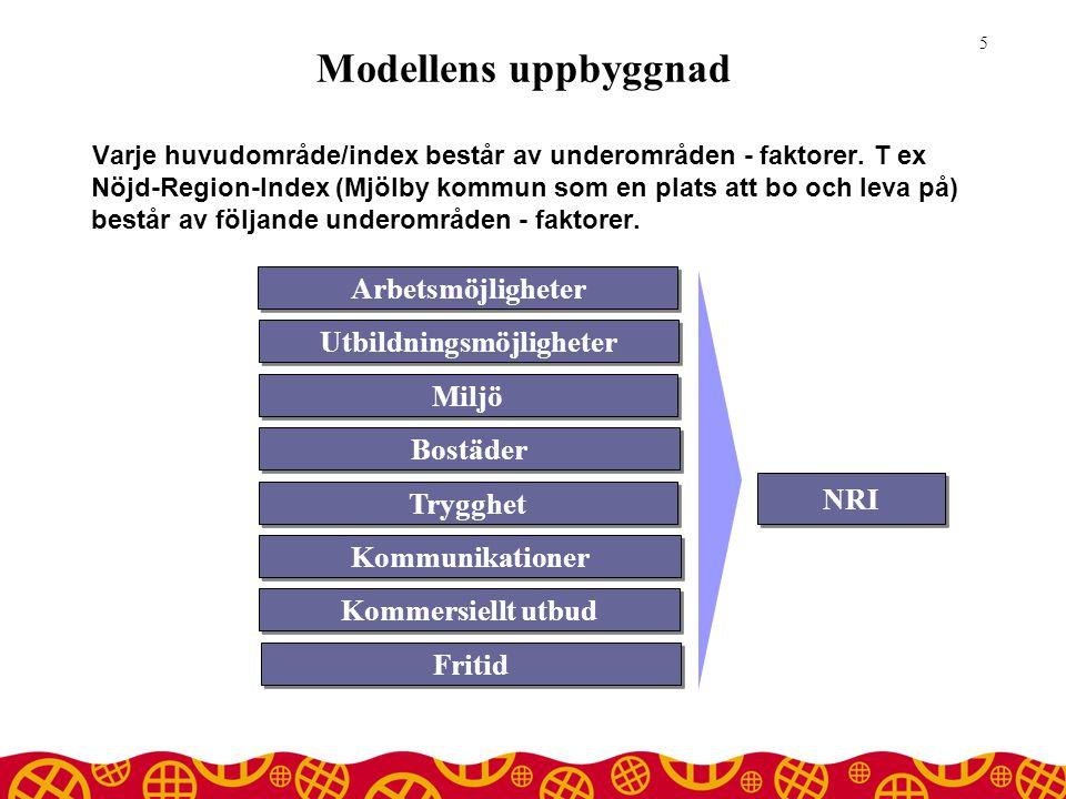 Modellens uppbyggnad Varje huvudområde/index består av underområden - faktorer.