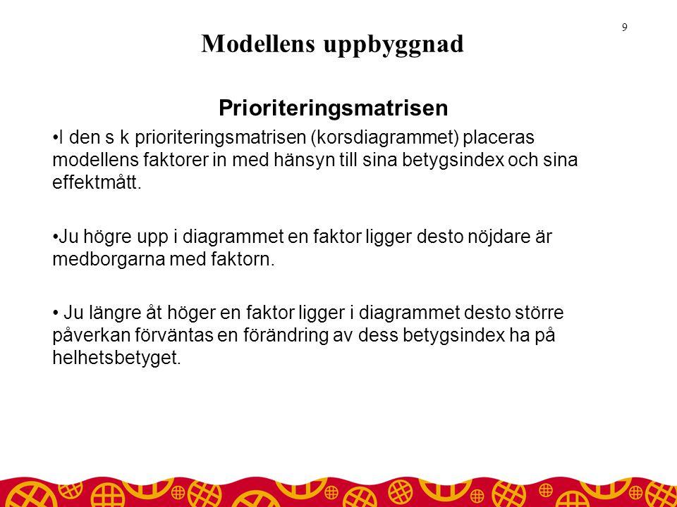 Modellens uppbyggnad Prioriteringsmatrisen •I den s k prioriteringsmatrisen (korsdiagrammet) placeras modellens faktorer in med hänsyn till sina betygsindex och sina effektmått.