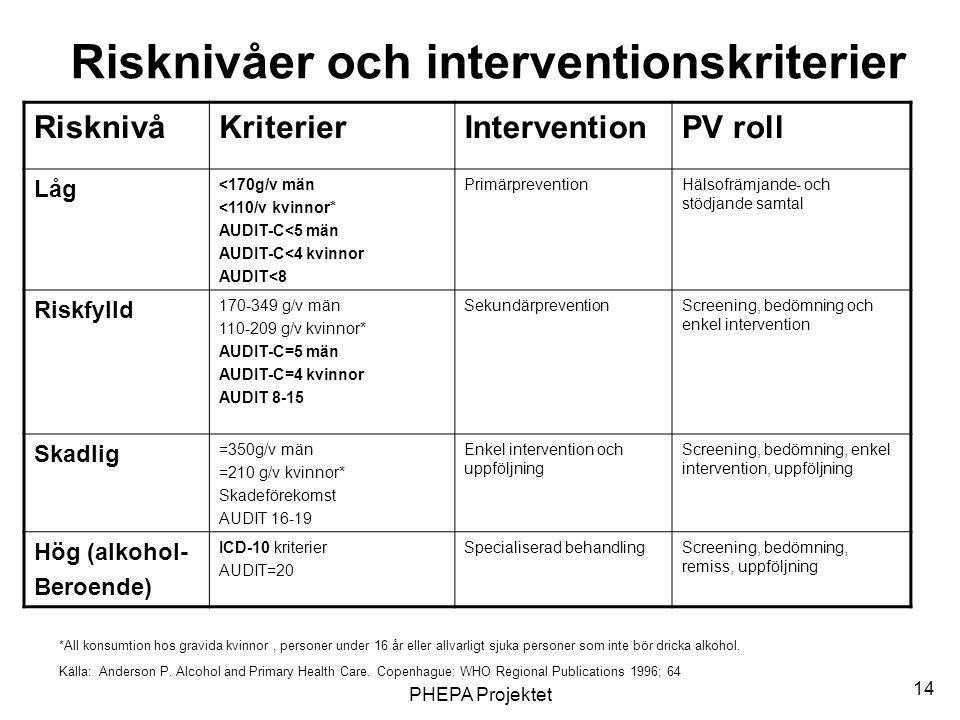 PHEPA Projektet 14 Risknivåer och interventionskriterier RisknivåKriterierInterventionPV roll Låg <170g/v män <110/v kvinnor* AUDIT-C<5 män AUDIT-C<4