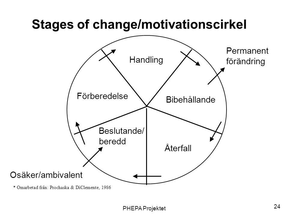 PHEPA Projektet 24 Bibehållande Handling Återfall Beslutande/ beredd Förberedelse Osäker/ambivalent Permanent förändring Stages of change/motivationsc