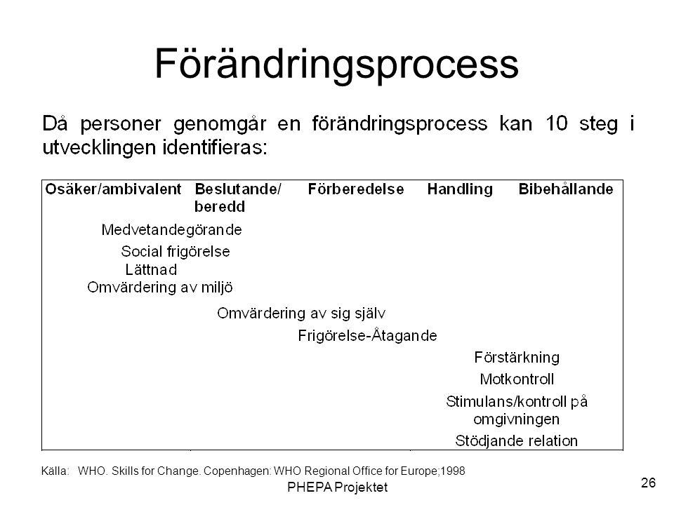 PHEPA Projektet 26 Förändringsprocess Källa: WHO. Skills for Change. Copenhagen: WHO Regional Office for Europe;1998