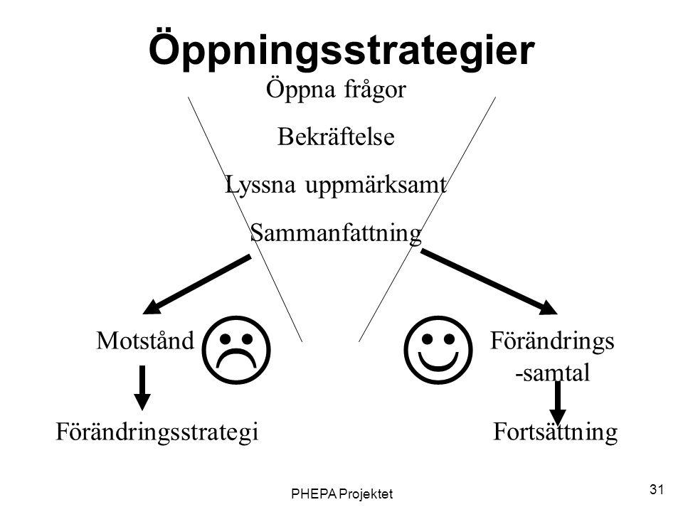 PHEPA Projektet 31 Öppningsstrategier Öppna frågor Bekräftelse Lyssna uppmärksamt Sammanfattning Motstånd Fortsättning Förändringsstrategi Förändrings