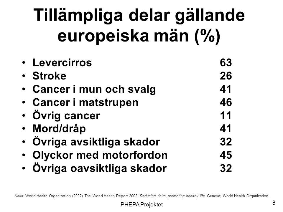 PHEPA Projektet 8 Tillämpliga delar gällande europeiska män (%) •Levercirros63 •Stroke26 •Cancer i mun och svalg41 •Cancer i matstrupen46 •Övrig cance