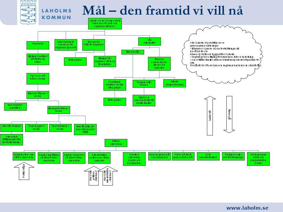www.laholm.se Mål – den framtid vi vill nå