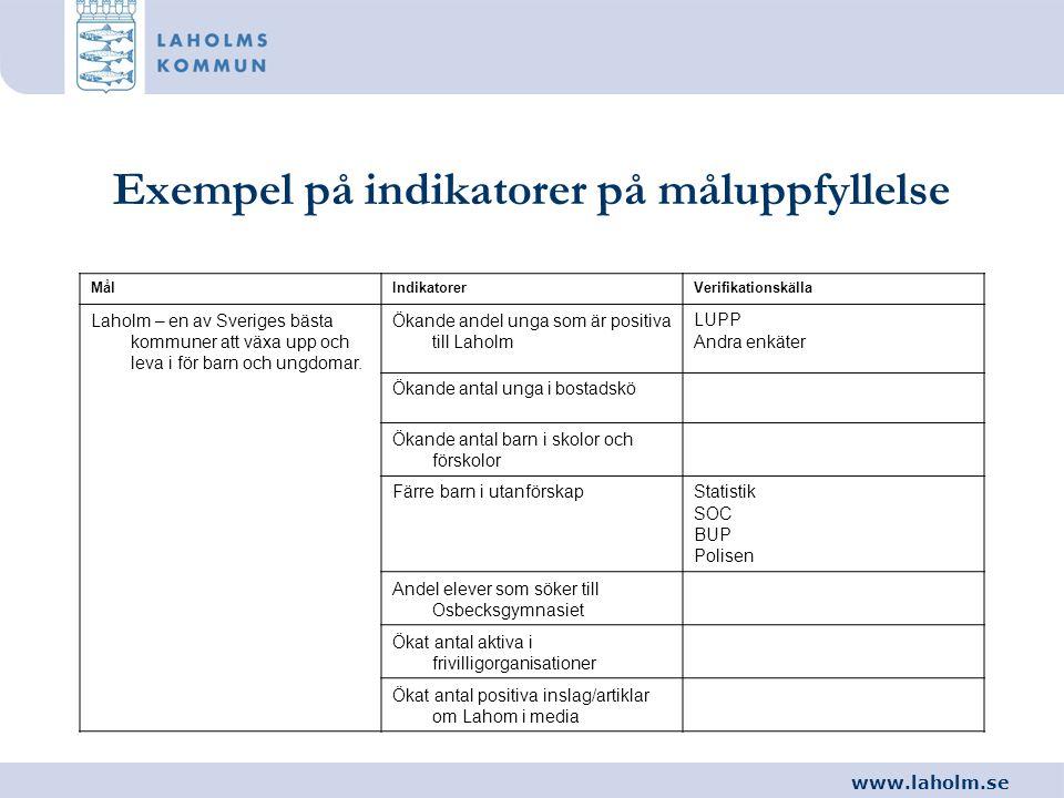 www.laholm.se Exempel på indikatorer på måluppfyllelse MålIndikatorerVerifikationskälla Laholm – en av Sveriges bästa kommuner att växa upp och leva i