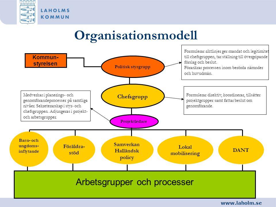 www.laholm.se Organisationsmodell Politisk styrgrupp Kommun- styrelsen Chefsgrupp Projektledare Barn- och ungdoms- inflytande Samverkan Halländsk poli