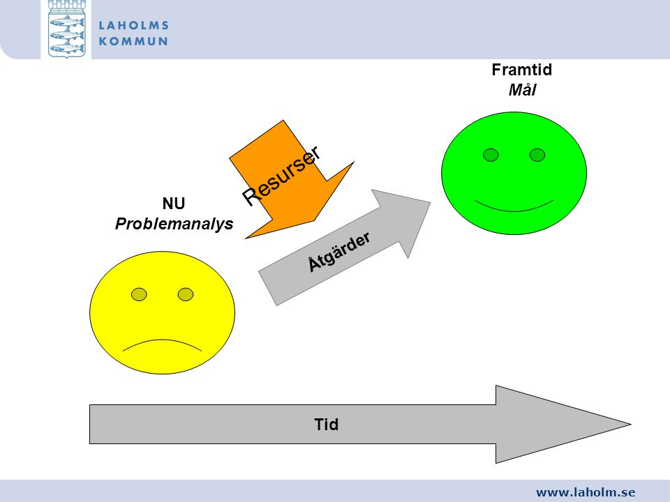 www.laholm.se Åtgärder Tid NU Problemanalys Framtid Mål Resurser