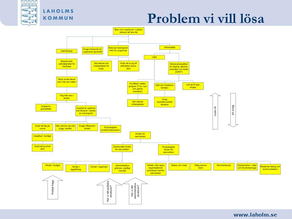 www.laholm.se Problem vi vill lösa
