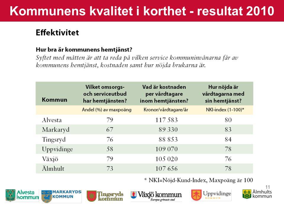 11 Kommunens kvalitet i korthet - resultat 2010