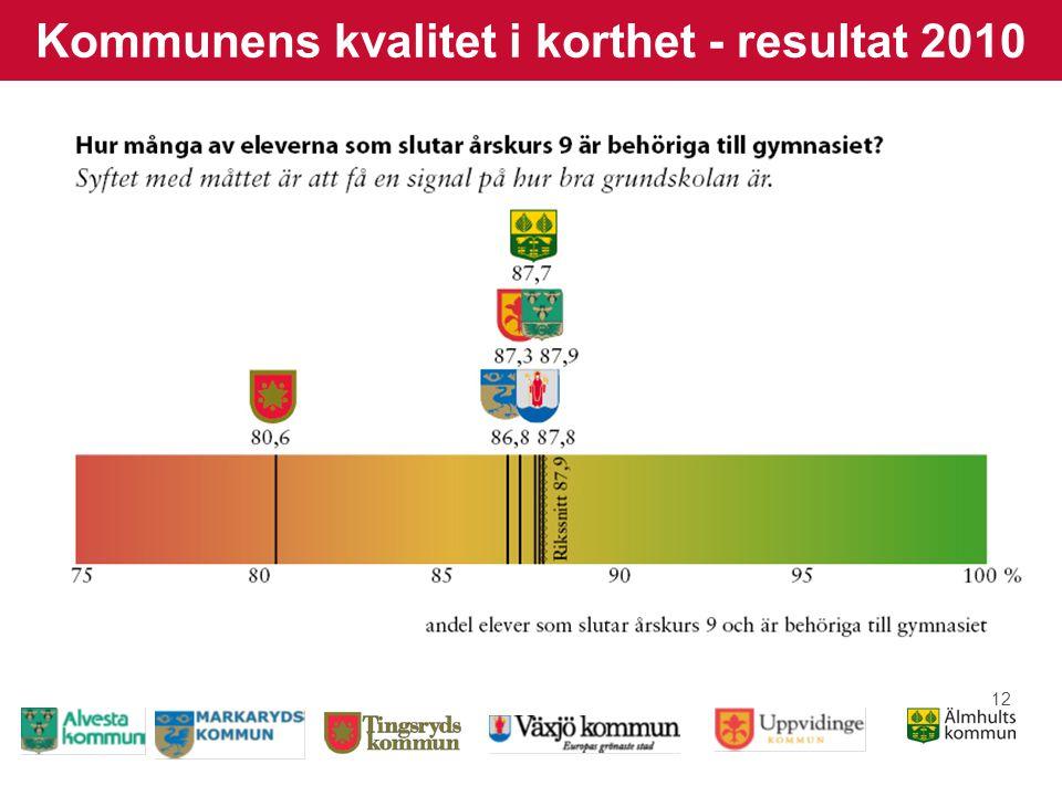 12 Kommunens kvalitet i korthet - resultat 2010