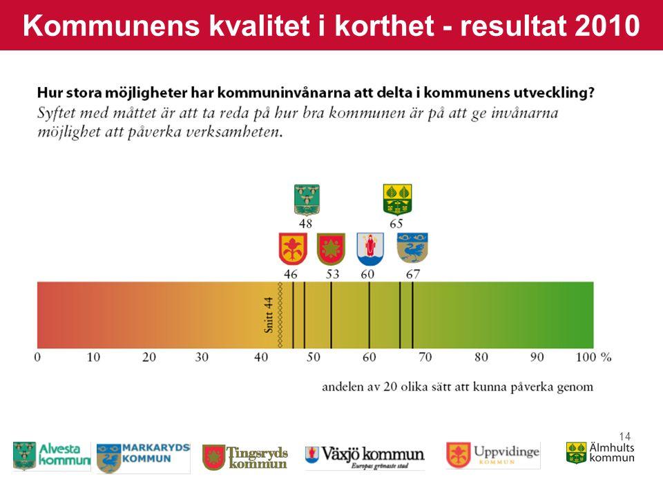 14 Kommunens kvalitet i korthet - resultat 2010