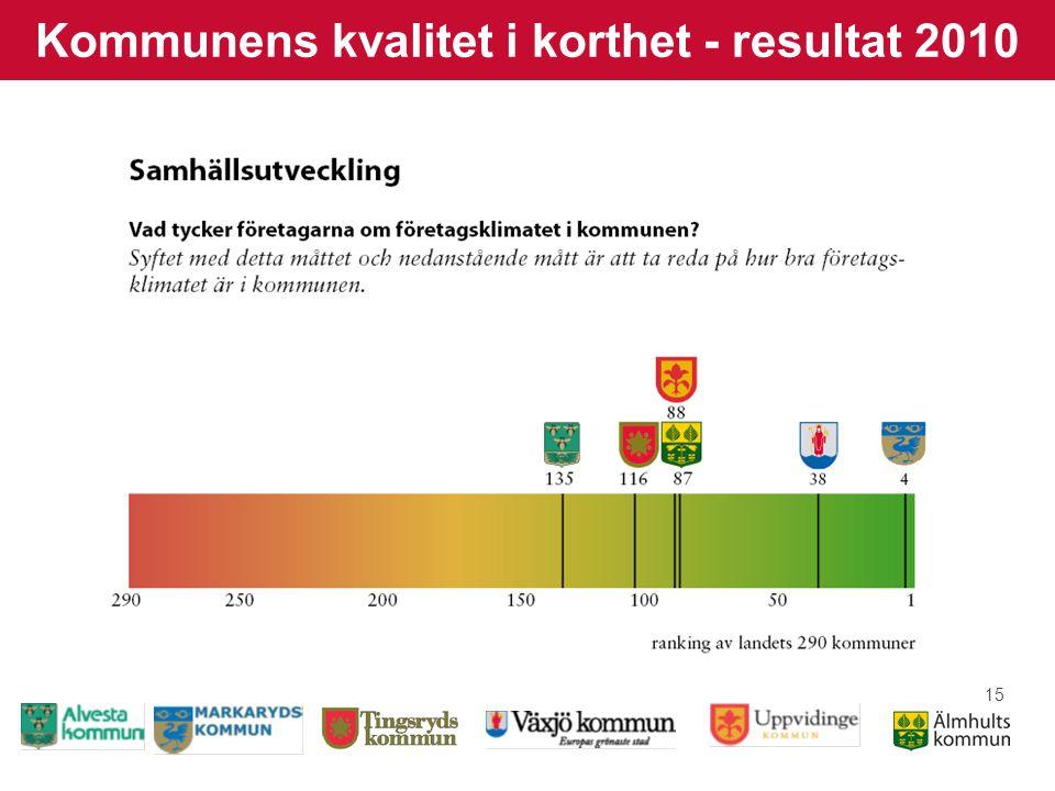15 Kommunens kvalitet i korthet - resultat 2010