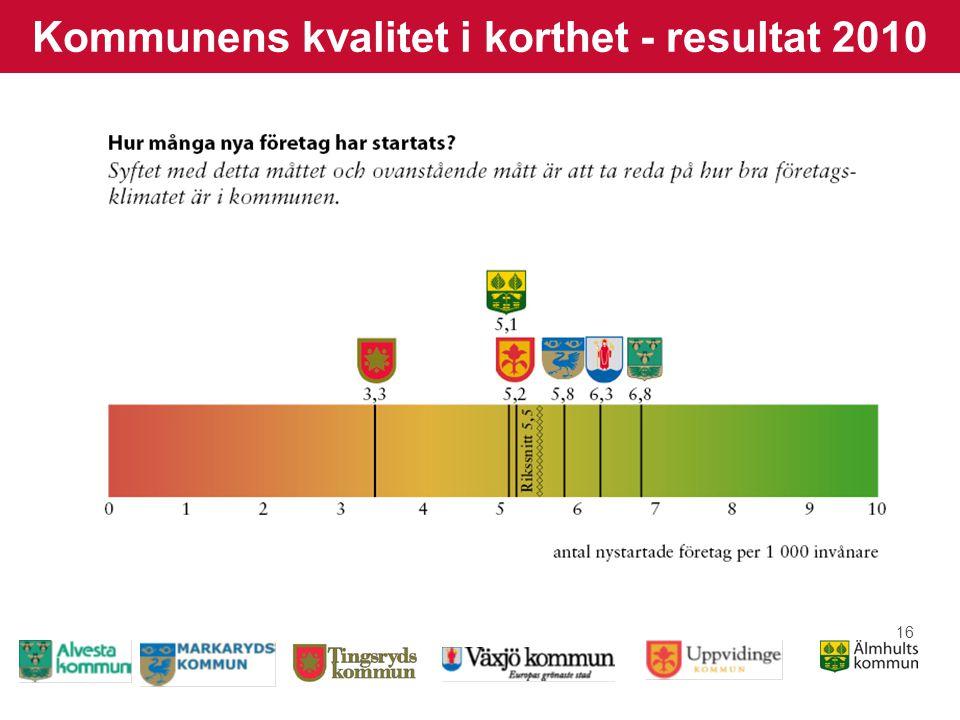 16 Kommunens kvalitet i korthet - resultat 2010