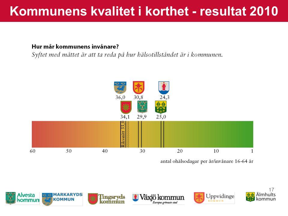 17 Kommunens kvalitet i korthet - resultat 2010