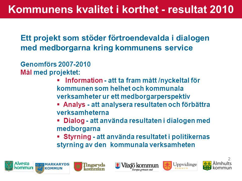 3 Kommunens kvalitet i korthet - resultat 2010 Utveckling  Projektet samordnas av SKL (Sveriges kommuner och landsting)  Nätverket växer: 2007 - 44 deltagande kommuner, 2010 – 129 Anmälningarna pågår inför ny mätningsomgång  Sex av åtta grannkommuner är med i 3K - möjlighet till jämförelser i Kronobergs län  Översyn och utveckling av nyckeltal/mått pågår under varje mätningsomgång