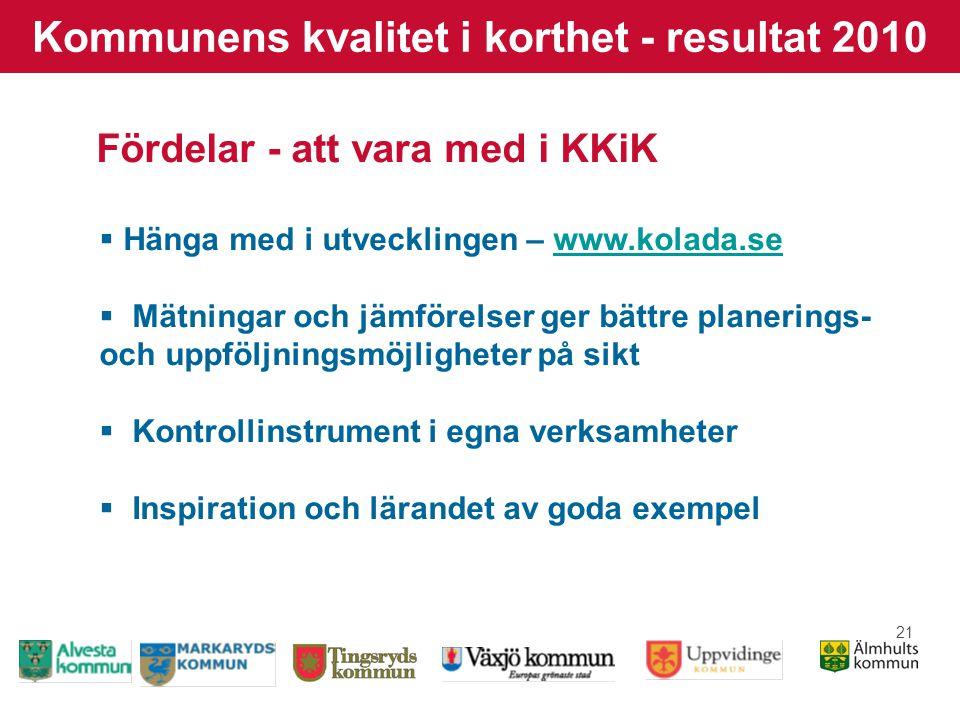 21 Kommunens kvalitet i korthet - resultat 2010 Fördelar - att vara med i KKiK  Hänga med i utvecklingen – www.kolada.sewww.kolada.se  Mätningar och jämförelser ger bättre planerings- och uppföljningsmöjligheter på sikt  Kontrollinstrument i egna verksamheter  Inspiration och lärandet av goda exempel