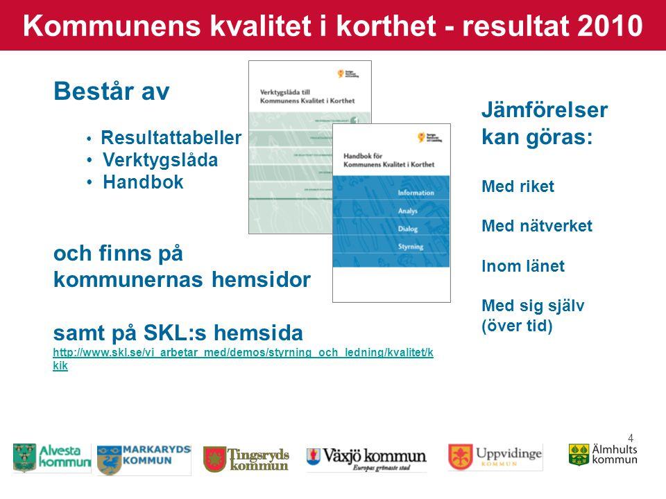 4 Kommunens kvalitet i korthet - resultat 2010 Består av • Resultattabeller • Verktygslåda • Handbok och finns på kommunernas hemsidor samt på SKL:s hemsida http://www.skl.se/vi_arbetar_med/demos/styrning_och_ledning/kvalitet/k kik http://www.skl.se/vi_arbetar_med/demos/styrning_och_ledning/kvalitet/k kik Jämförelser kan göras: Med riket Med nätverket Inom länet Med sig själv (över tid)
