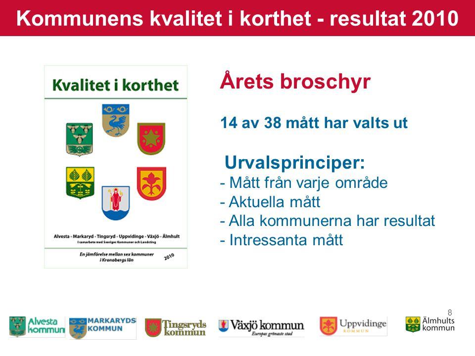 8 Kommunens kvalitet i korthet - resultat 2010 Årets broschyr 14 av 38 mått har valts ut Urvalsprinciper: - Mått från varje område - Aktuella mått - Alla kommunerna har resultat - Intressanta mått