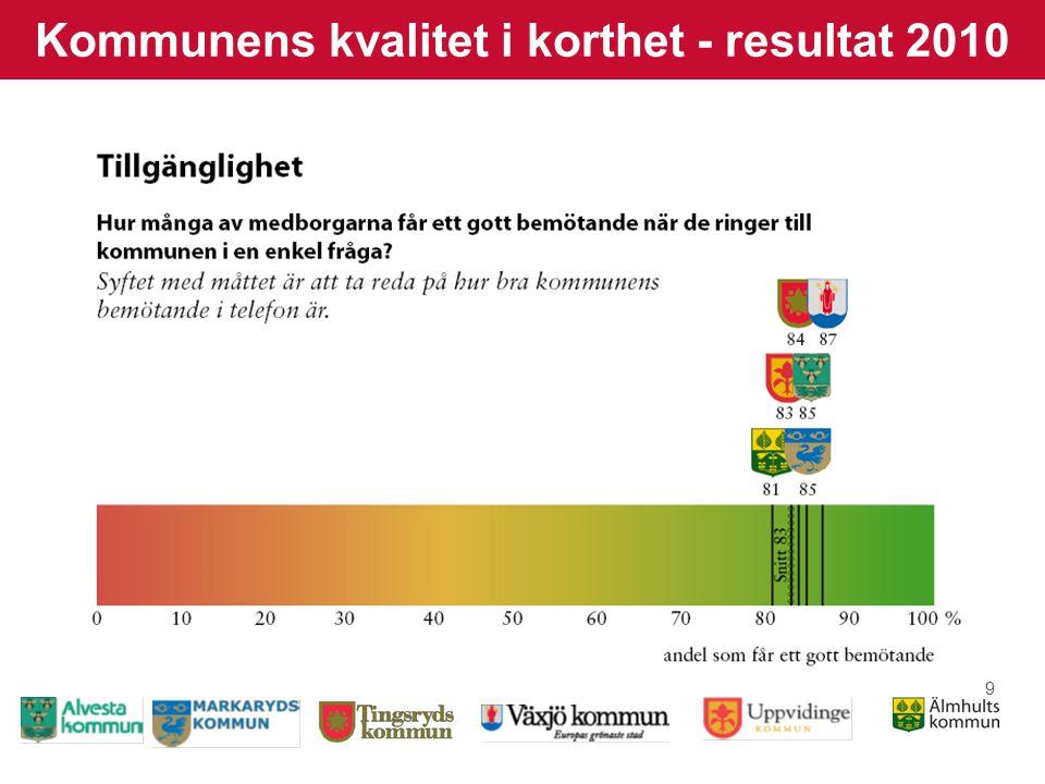 20 Kommunens kvalitet i korthet - resultat 2010