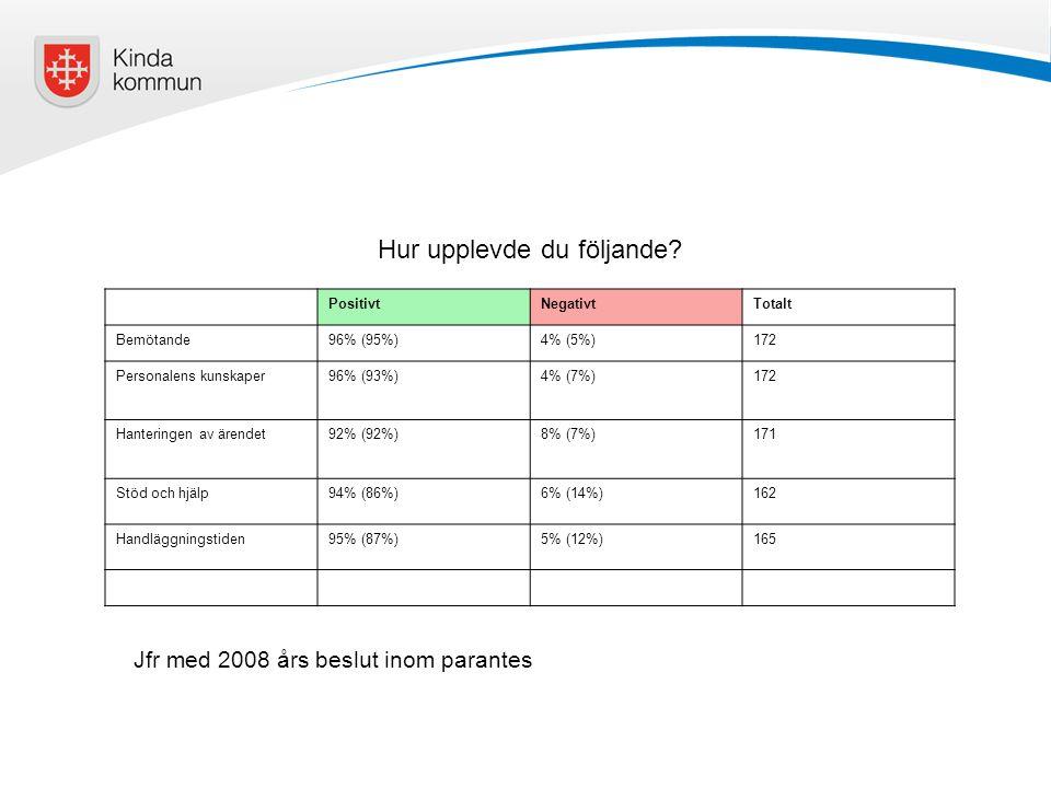 PositivtNegativtTotalt Bemötande96% (95%)4% (5%)172 Personalens kunskaper96% (93%)4% (7%)172 Hanteringen av ärendet92% (92%)8% (7%)171 Stöd och hjälp9