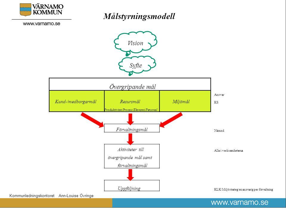 Målstyrningsmodell Vision Syfte Övergripande mål Ansvar Kund-/medborgarmål Resursmål Miljömål KS Produktivitet/Process/Ekonomi/Personal Förvaltningsmål Nämnd Aktiviteter till Alla i verksamheterna övergripande mål samt förvaltningsmål Uppföljning KLK/Miljöstrateg/en ansvarig per förvaltning