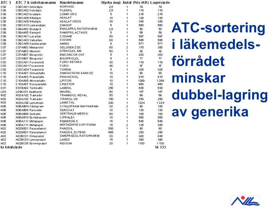 ATC-sortering i läkemedels- förrådet minskar dubbel-lagring av generika