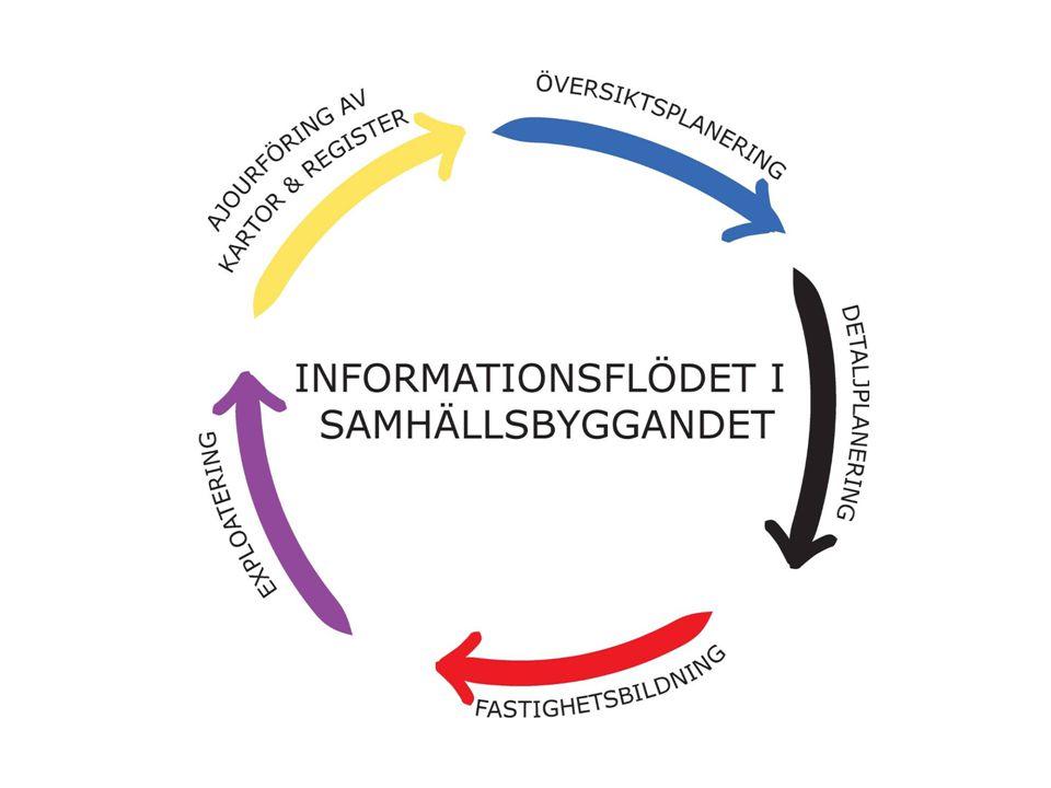 Program förmiddag •9.00 - 9.30 Samling med fika •9.30 - 9.40 Inledning (Karl-Gösta Harvenberg, Lantmäteriet) •9.40 - 10.20 Processkartläggning av planprocessen (Anna Perols, Falu kommun) •10.20 - 10.50 Diskussion kring informationsflödet i planprocessen 1A+1B •10.50 - 10.55 Bensträckare •10.55 - 11.25 Introduktion till standarden för ÖP och DP (Pål Karlsson, Boverket) •11.25 - 11.55 Att sammanföra ÖP:er från olika kommuner i Göteborgsregionen.