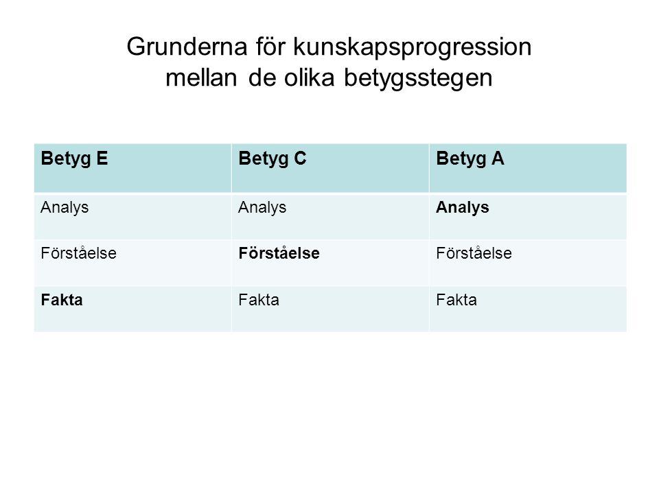 Grunderna för kunskapsprogression mellan de olika betygsstegen Betyg EBetyg CBetyg A Analys Förståelse Fakta