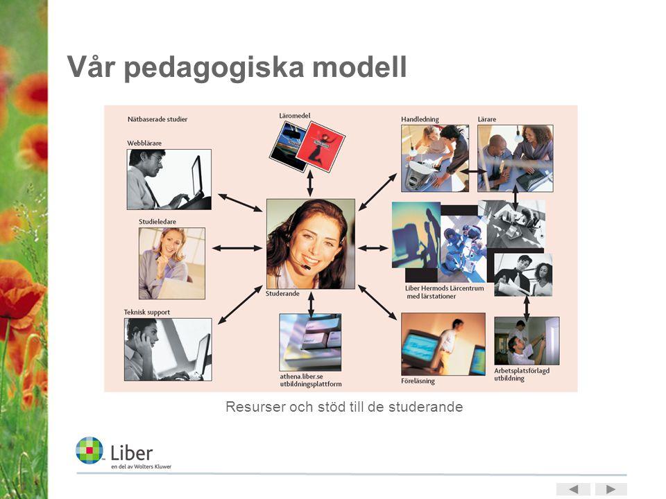 Vår pedagogiska modell Resurser och stöd till de studerande