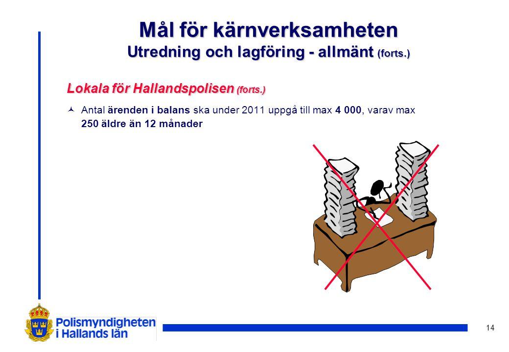 14 Mål för kärnverksamheten Utredning och lagföring - allmänt (forts.) Lokala för Hallandspolisen (forts.) © Antal ärenden i balans ska under 2011 upp