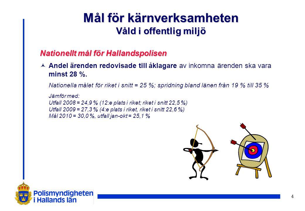 4 Nationellt mål för Hallandspolisen © Andel ärenden redovisade till åklagare av inkomna ärenden ska vara minst 28 %. Nationella målet för riket i sni