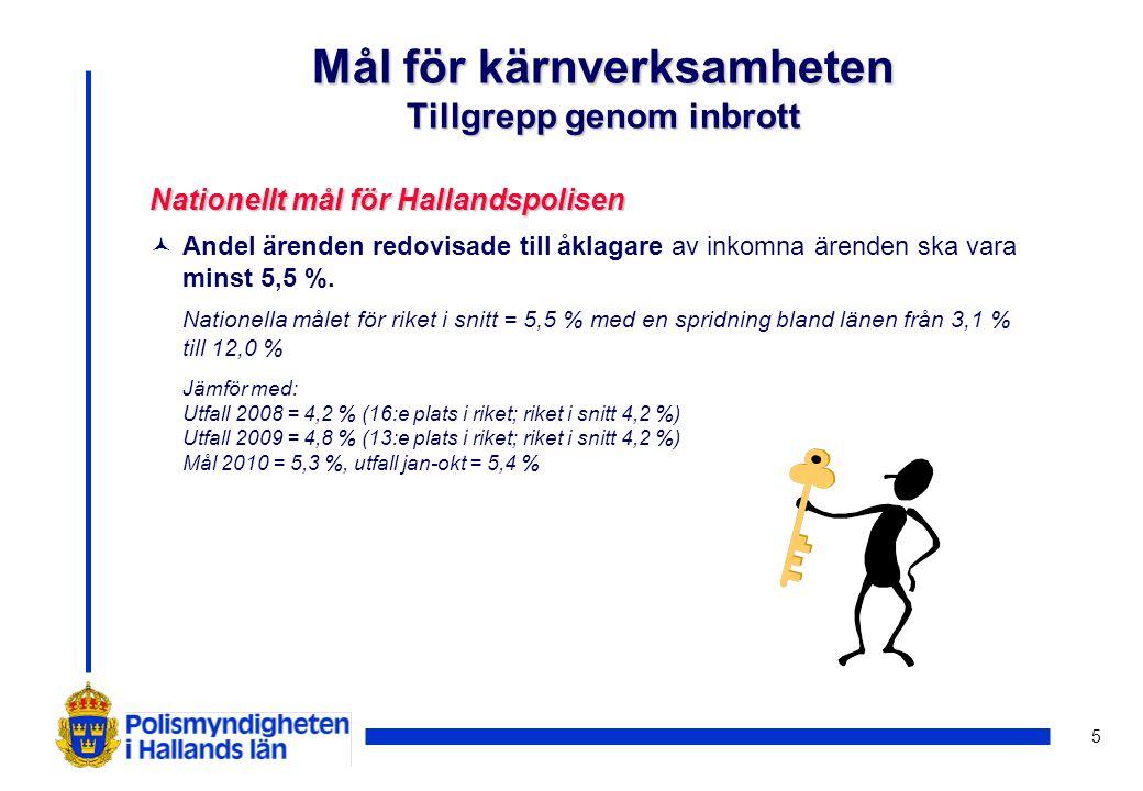 5 Nationellt mål för Hallandspolisen © Andel ärenden redovisade till åklagare av inkomna ärenden ska vara minst 5,5 %. Nationella målet för riket i sn