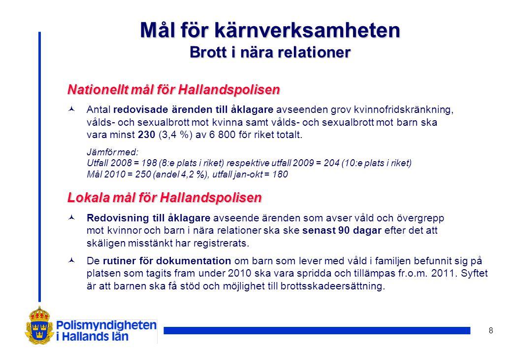 19 Lokala mål för Hallandspolisen (forts.) © Resultatet av de handlingsplaner som upprättas med anledning av medarbetar- enkäten 2010 ska följas upp under året.