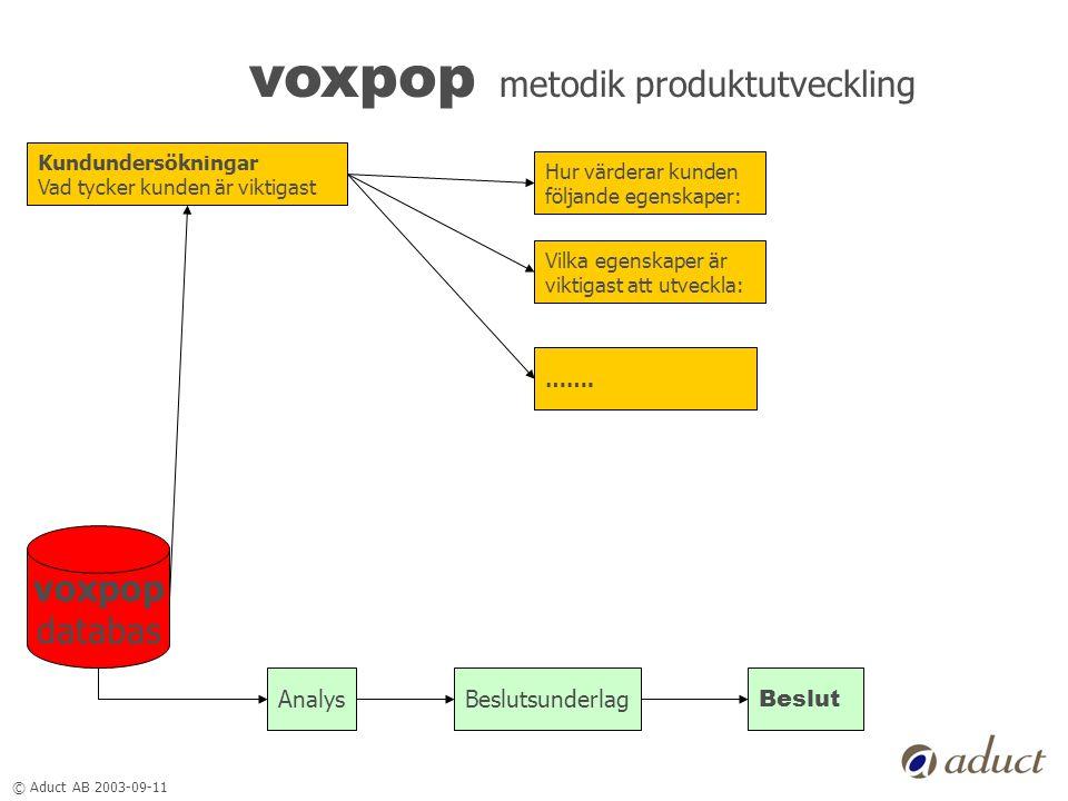 © Aduct AB 2003-09-11 voxpop metodik produktutveckling Kundundersökningar Vad tycker kunden är viktigast voxpop databas AnalysBeslutsunderlag Beslut H