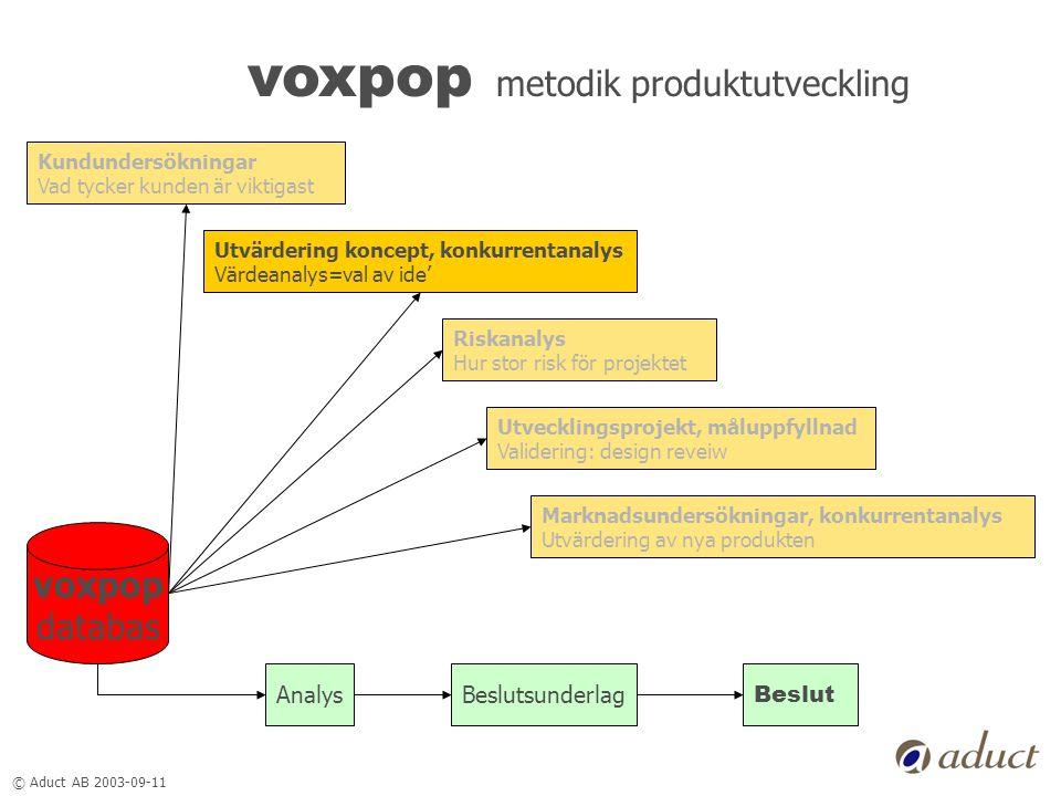 © Aduct AB 2003-09-11 voxpop metodik produktutveckling Kundundersökningar Vad tycker kunden är viktigast voxpop databas Riskanalys Hur stor risk för p