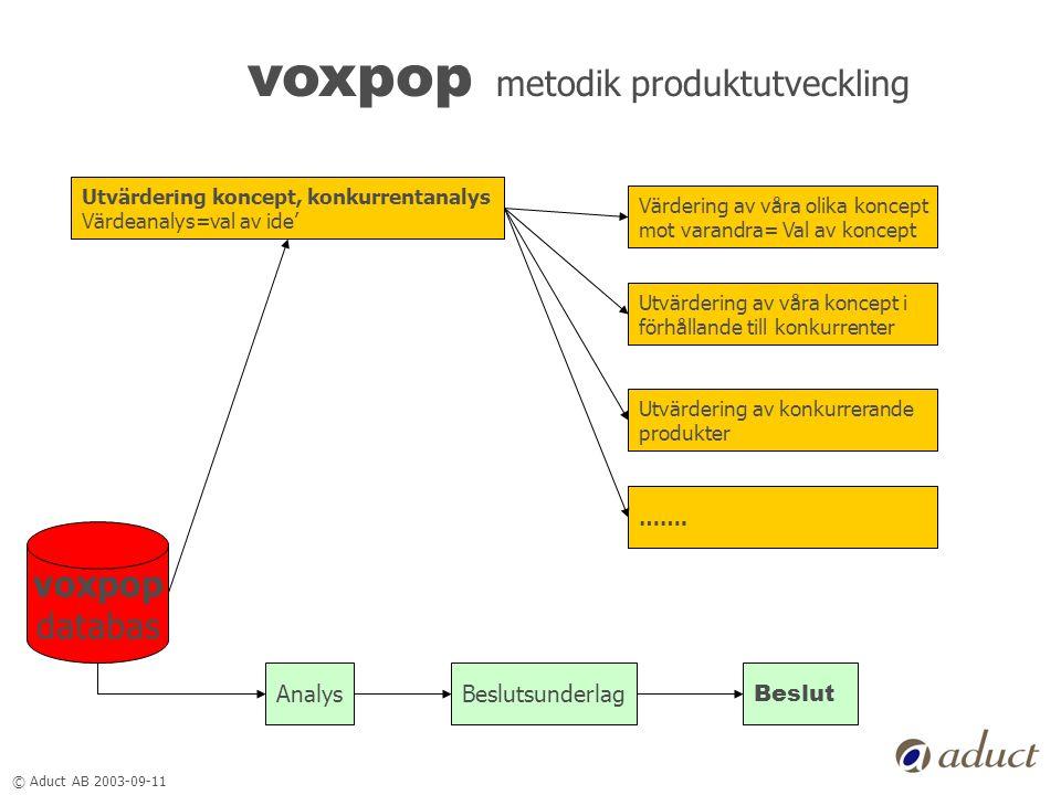 © Aduct AB 2003-09-11 voxpop metodik produktutveckling voxpop databas Utvärdering koncept, konkurrentanalys Värdeanalys=val av ide' AnalysBeslutsunder