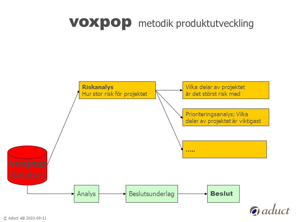 © Aduct AB 2003-09-11 voxpop metodik produktutveckling voxpop databas Riskanalys Hur stor risk för projektet AnalysBeslutsunderlag Beslut Vilka delar av projektet är det störst risk med Prioriteringsanalys; Vilka delar av projektet är viktigast …..