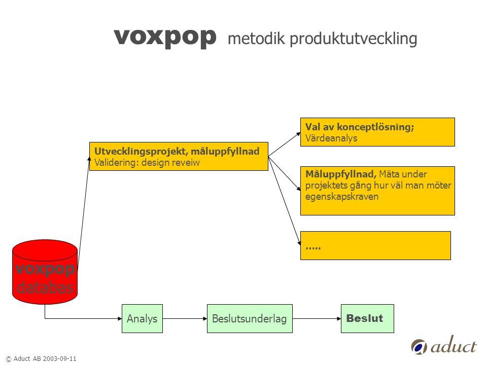 © Aduct AB 2003-09-11 voxpop metodik produktutveckling voxpop databas Utvecklingsprojekt, måluppfyllnad Validering: design reveiw AnalysBeslutsunderla