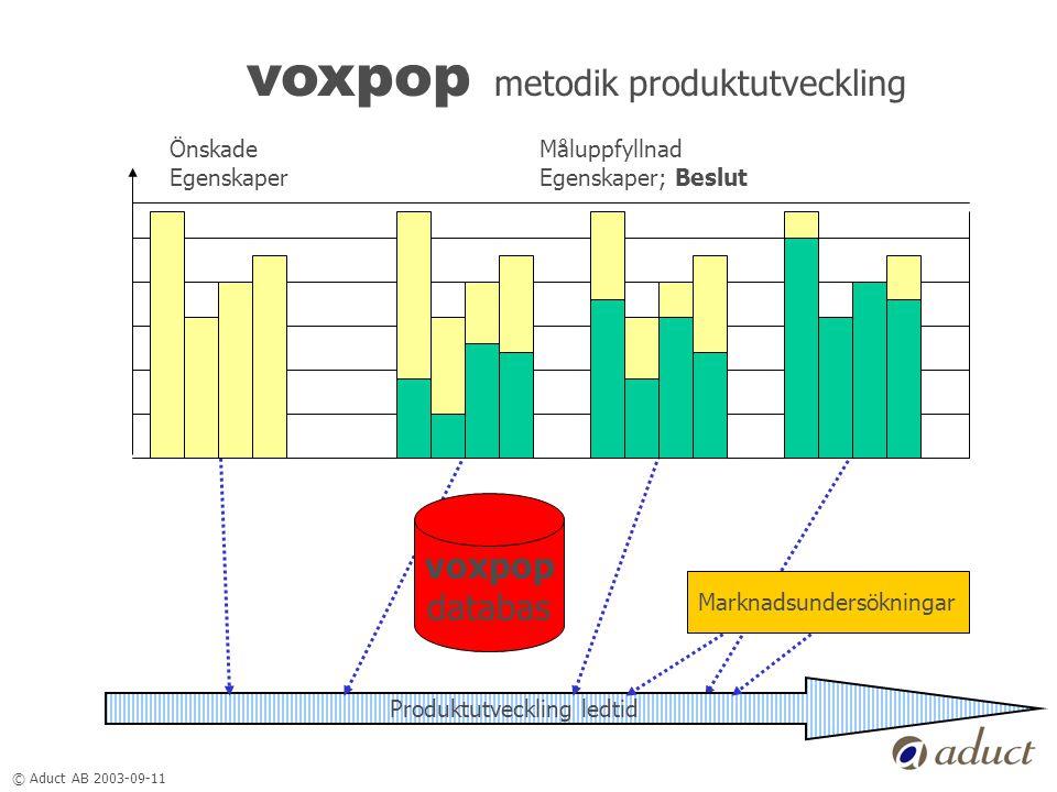 © Aduct AB 2003-09-11 voxpop metodik produktutveckling Önskade Egenskaper Måluppfyllnad Egenskaper; Beslut Marknadsundersökningar Produktutveckling ledtid voxpop databas