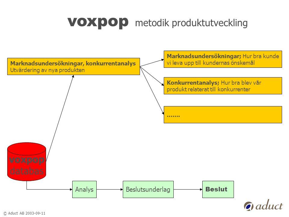 © Aduct AB 2003-09-11 voxpop metodik produktutveckling voxpop databas Marknadsundersökningar, konkurrentanalys Utvärdering av nya produkten AnalysBesl