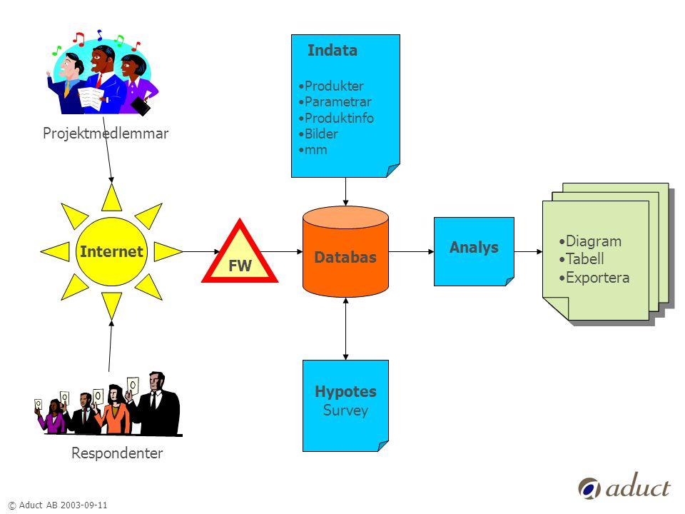 © Aduct AB 2003-09-11 Hypotes Survey Indata •Produkter •Parametrar •Produktinfo •Bilder •mm Databas Internet Analys Respondenter Projektmedlemmar •Diagram •Tabell •Exportera •Diagram •Tabell •Exportera FW