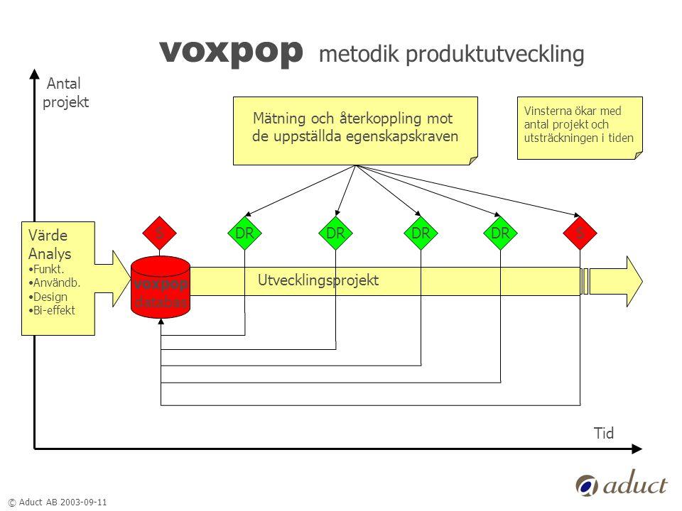 © Aduct AB 2003-09-11 voxpop metodik produktutveckling Värde Analys •Funkt. •Användb. •Design •Bi-effekt SSDR Mätning och återkoppling mot de uppställ