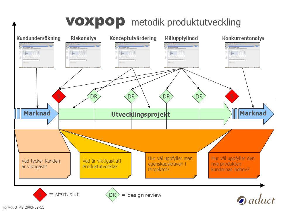 © Aduct AB 2003-09-11 voxpop metodik produktutveckling SSDR Utvecklingsprojekt Marknad S = start, slut DR = design review KundundersökningRiskanalysMåluppfyllnadKonceptutvärderingKonkurrentanalys Vad tycker Kunden är viktigast.
