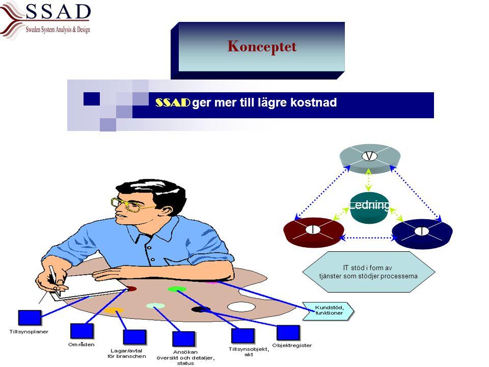 SSAD ger mer till lägre kostnad IT stöd i form av tjänster som stödjer processerna Ledning V I T Konceptet